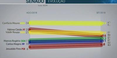 Pesquisa Ibope para o Senado em Rondônia: Confúcio Moura, 33%; Valdir Raupp, 20%;...