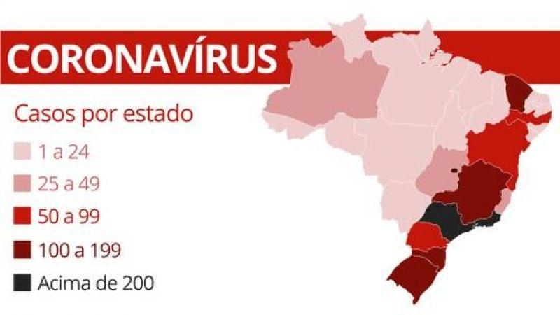 Amazonas e RS registram primeira morte de coronavírus; Brasil tem 2.276 casos confirmados