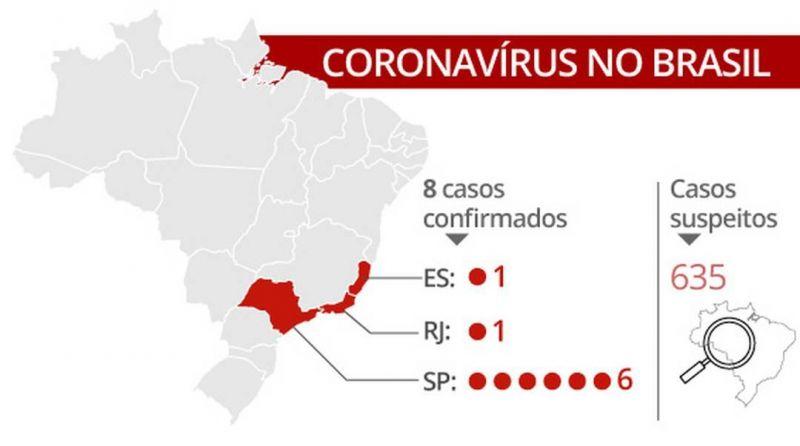 Brasil tem oito casos confirmados de novo coronavírus, diz Ministério da Saúde