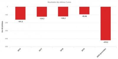 Com crise do coronavírus, governo prevê rombo recorde de R$ 419 bi nas contas públicas
