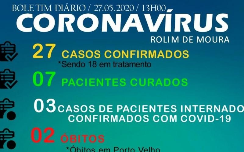 Secretaria de saúde confirma mais 3 novos casos de Covid-19 em Rolim de Moura e total sobe para 27
