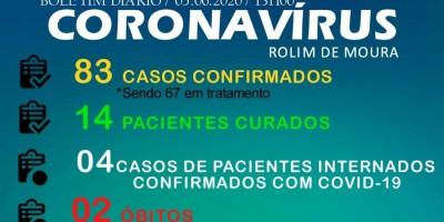 Secretaria de saúde confirma 13 novos casos de Covid-19 em Rolim de Moura e total sobe...