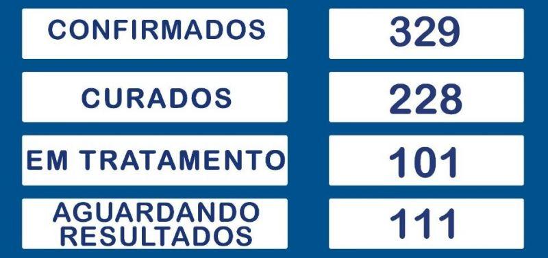 Em Rolim de Moura já são 228 pacientes recuperados da Covid-19; Total de infectados sobe para 329