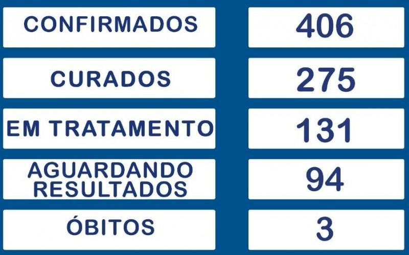 Aumenta para 406 o nº de casos de Covid-19 em Rolim de Moura; Confira o boletim