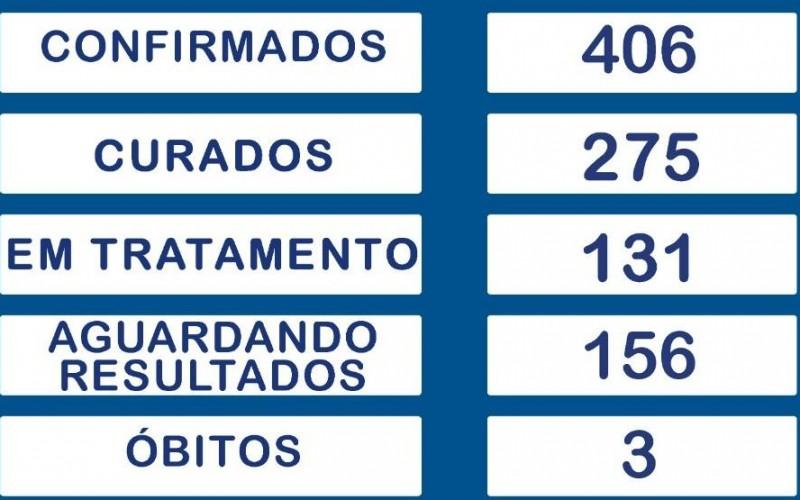 Continua em 406 o nº total de casos confirmados de Covid-19 em Rolim de Moura, aponta boletim
