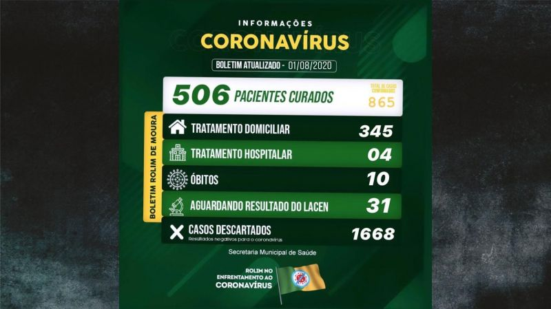 Recuperados da Covid-19 em Rolim de Moura são 506; Casos confirmados sobe para 865