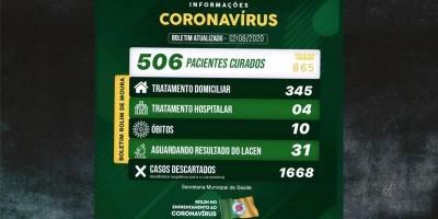 Rolim de Moura continua com 865 casos confirmados de covid-19 e 506 recuperados