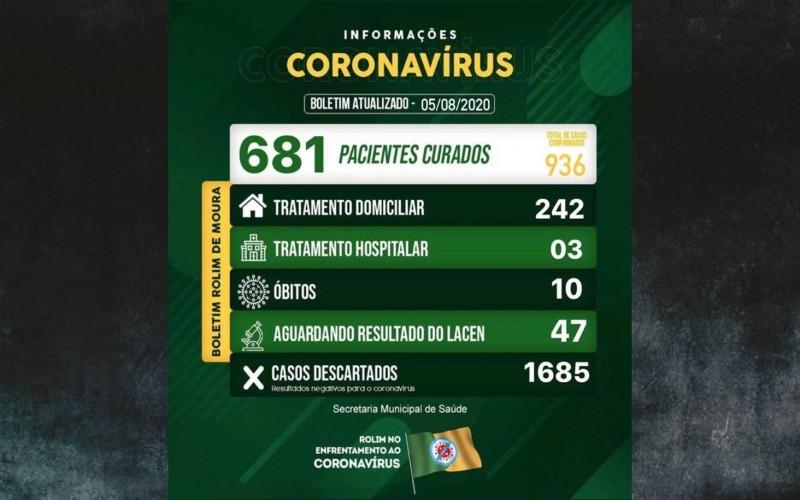 Rolim de Moura tem 245 casos ativos de covid-19; Total de infectados sobe para 936