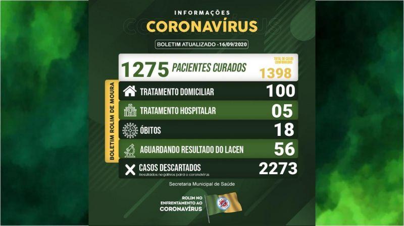 Rolim de Moura registra novo óbito em decorrência do covid-19; Município tem 105 casos ativos em tratamento