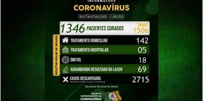 Rolim de Moura registra 33 novos casos de covid-19 e total de infectados sobe para 1.506;...