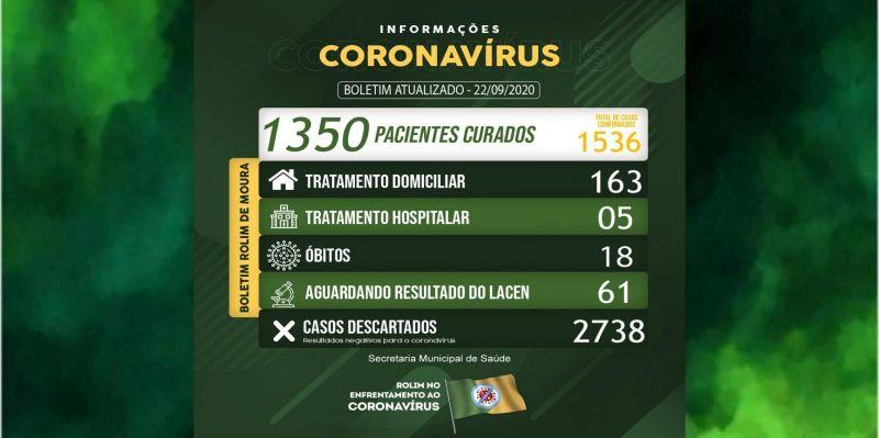 Rolim de Moura registra 30 novos casos de covid-19 e total de infectados sobe para 1.536