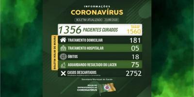 Rolim de Moura registra mais 24 novos casos de covid-19; 186 casos ativos estão em...