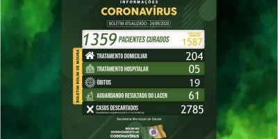 Rolim de Moura registra 27 novos casos e 01 novo óbito em decorrência da covid-19; 209...