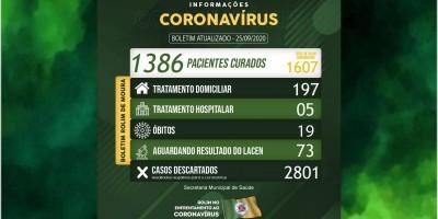 Rolim de Moura registra mais 20 casos de covid-19 e total de infectados passa de 1,6 mil