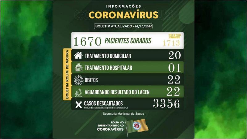 Diminuindo: Rolim de Moura tem 21 pacientes em tratamento contra covid-19