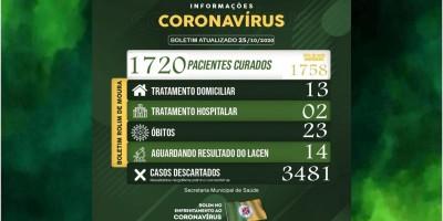 Rolim de Moura tem 15 casos ativos de covid-19 em tratamento e mais de 1,7 mil pessoas...