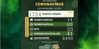 Boletim sobre o coronavírus em Rolim de Moura desta quinta-feira (29)