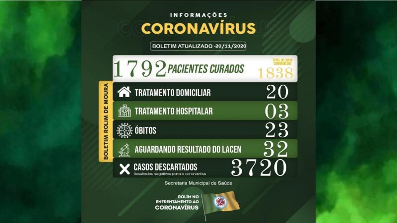 Boletim sobre o coronavírus em Rolim de Moura desta sexta-feira (20)