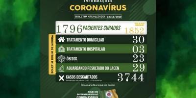 Boletim sobre o coronavírus em Rolim de Moura desta segunda-feira (23)