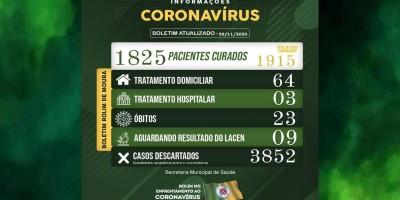 Rolim de Moura registra 36 novos casos de covid-19 nesta segunda-feira (30)