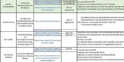 Governo Bolsonaro contrata empresa e 'mapeia' jornalistas e influencers como como...