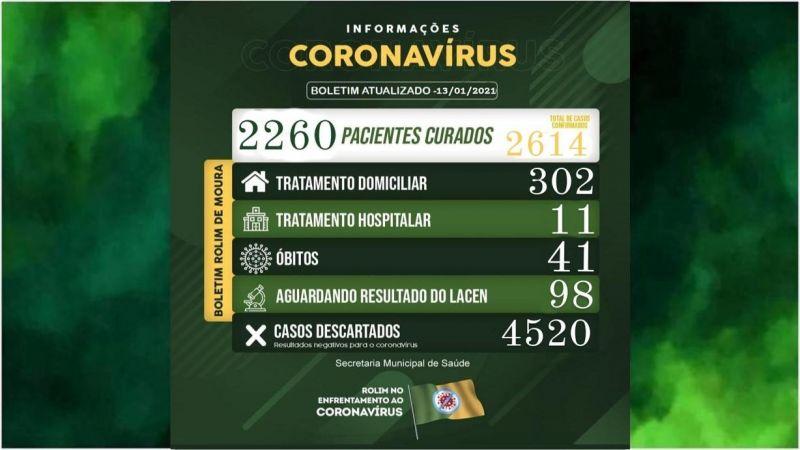Rolim de Moura registra 49 novos casos de covid-19 nesta quarta-feira (13)
