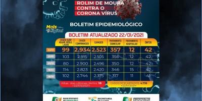 Veja o boletim sobre o coronavírus em Rolim de Moura desta sexta-feira (22)