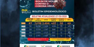 Rolim de Moura registra 82 novos casos de covid-19 nesta quarta-feira (27); 477 casos...