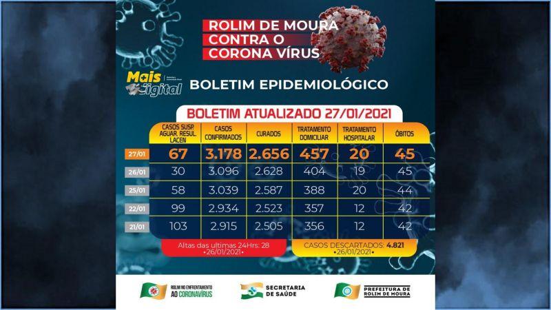 Rolim de Moura registra 82 novos casos de covid-19 nesta quarta-feira (27); 477 casos ativos estão em tratamento