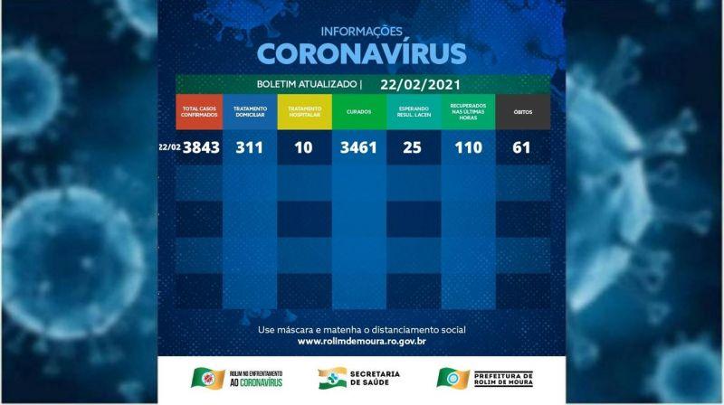 Veja o boletim com dados sobre o coronavírus em Rolim de Moura desta segunda-feira (22)