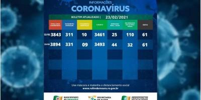Veja o boletim com dados sobre o coronavírus em Rolim de Moura desta terça-feira (23)