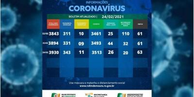 Veja o boletim com dados sobre o coronavírus em Rolim de Moura desta quarta-feira (24)
