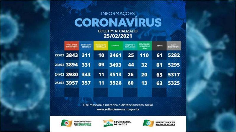 Veja o boletim com dados sobre o coronavírus em Rolim de Moura desta quinta-feira (25)