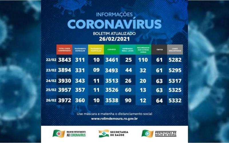 Veja o boletim com dados sobre o coronavírus em Rolim de Moura desta sexta-feira (26)
