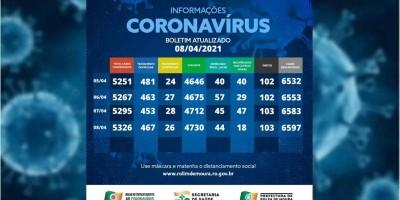 Veja o boletim com dados sobre o coronavírus em Rolim de Moura desta quinta-feira (08)