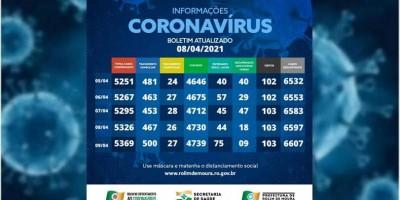 Casos de covid-19 em Rolim de Moura voltam a subir após 4 dias em queda; Veja o boletim...