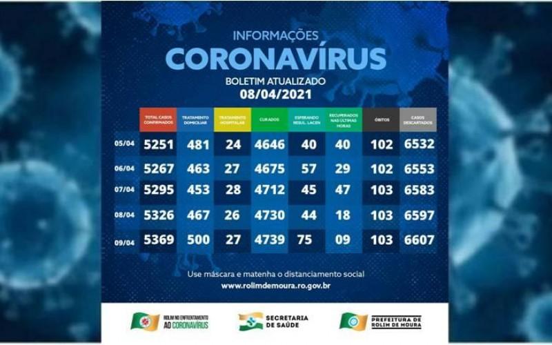 Casos de covid-19 em Rolim de Moura voltam a subir após 4 dias em queda; Veja o boletim desta sexta-feira (09)