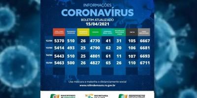 Rolim de Moura já registra 110 vítimas da covid-19; veja o boletim desta quinta-feira...