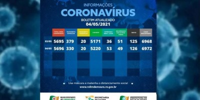 Casos de covid-19 em Rolim de Moura estão em queda, é o que aponta boletim desta...