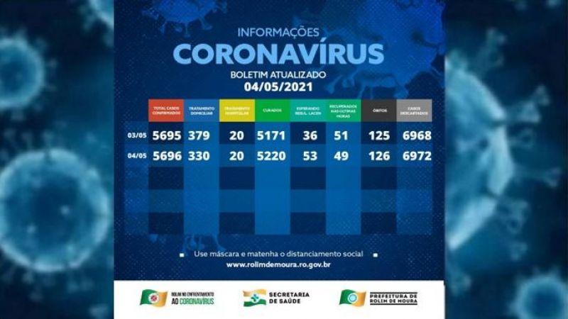 Casos de covid-19 em Rolim de Moura estão em queda, é o que aponta boletim desta terça-feira (04)