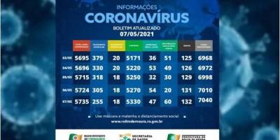 Casos de covid-19 continuam em queda em Rolim de Moura; 273 pessoas estão em tratamento
