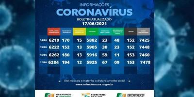 Boletim com dados sobre o coronavírus em Rolim de Moura desta quinta-feira (17)