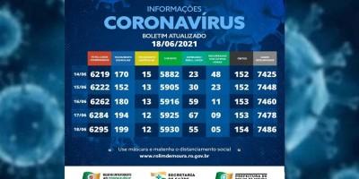 Boletim com dados sobre o coronavírus em Rolim de Moura desta sexta-feira (18)