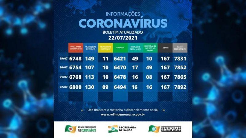 Boletim com dados sobre o coronavírus em Rolim de Moura desta quinta-feira (22)