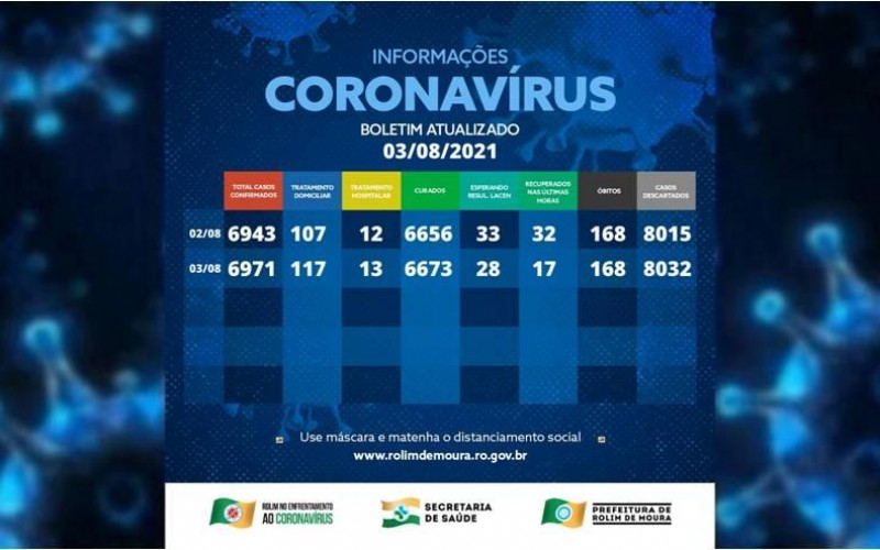 Boletim com dados sobre o coronavírus em Rolim de Moura desta terça-feira (03)
