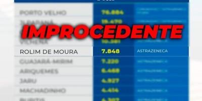 Prefeitura de Rolim de Moura contesta informação do Governo do Estado de que teria mais...