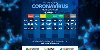 Boletim com dados da covid-19 em Rolim de Moura desta quarta-feira (15)