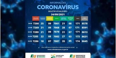 Boletim com dados da covid-19 em Rolim de Moura desta sexta-feira (24)