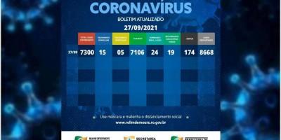 Rolim de Moura tem 20 casos ativos de covid-19, segundo boletim desta segunda-feira (27)