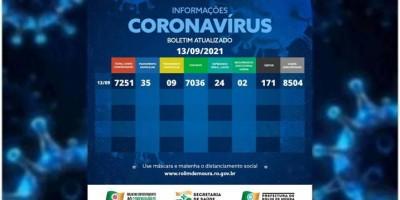 Boletim com dados da covid-19 em Rolim de Moura desta segunda-feira (13)